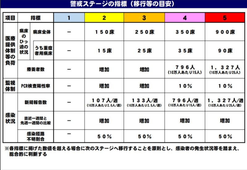 北海道新型コロナ警戒ステージ指標